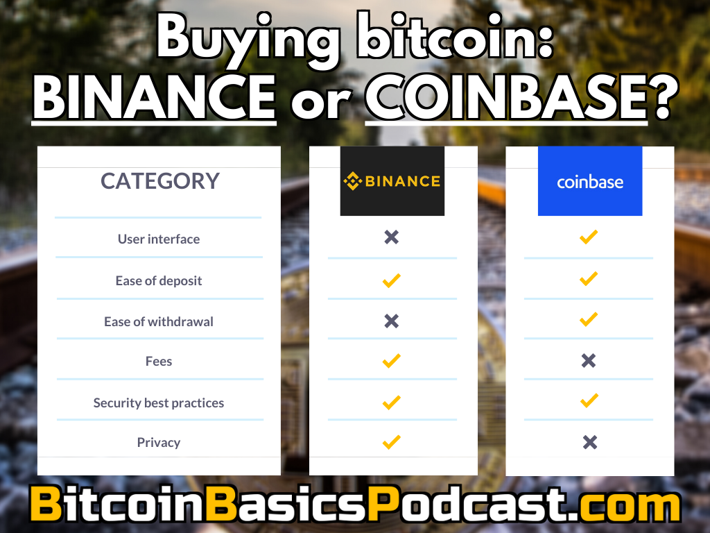 Review: Buying bitcoin on Coinbase or Binance?